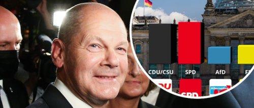 Wahl-Krimi! Scholz auf Sieg-Kurs - Linke fällt unter 5 Prozent, aber Leipzig kann Rettung sein