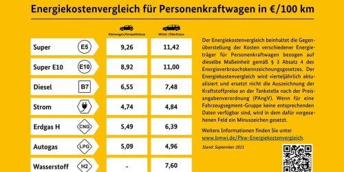 Ab Oktober: Ein gelber Zettel zeigt bald Tankstellenkunden, was sie mit E-Autos sparen würden
