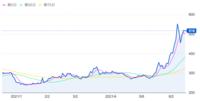 「いき!ステ」のペッパーFS、株価急上昇のなぜ? 買い占めか?