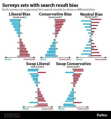 Middle Schooler Proves Google Search Results Influence Political Opinions [Infographic]
