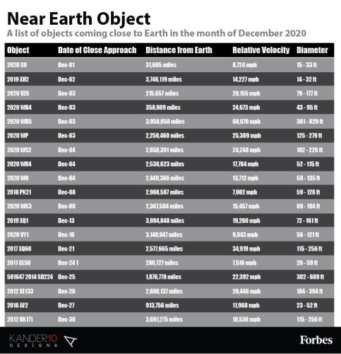Asteroid News: An Object Approaching Earth's Orbit Is Not An Asteroid [Infographic]