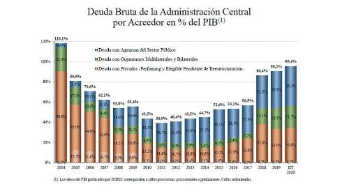 Argentina: Cristina Kirchner, Macri And Alberto Fernández – All Of Them Took On Debt