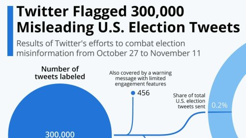 Twitter Labeled 300,000 U.S. Election Tweets [Infographic]