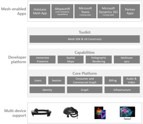 Microsoft's Mesh Platform For Mixed Reality Puts Microsoft At The Forefront Of XR Collaboration