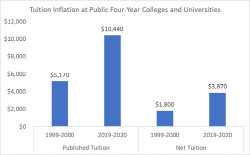 A New Study Investigates Why College Tuition Is So Expensive