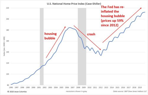 Why U.S. Housing Bubble 2.0 Is About To Burst