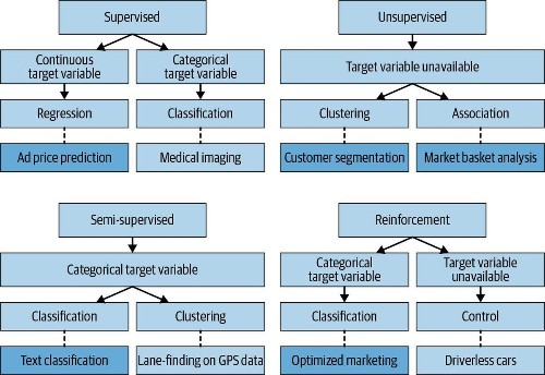 Management AI: Matching AI Models To Business Needs, Semi-Supervised Learning And Marketing Analytics