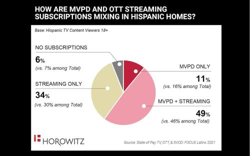 How Big Is Streaming Among Latinos? Study Shows 80% Subscribe To At Least One SVOD Service