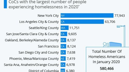 The U.S. Cities With The Highest Homeless Populations In 2020 [Infographic]