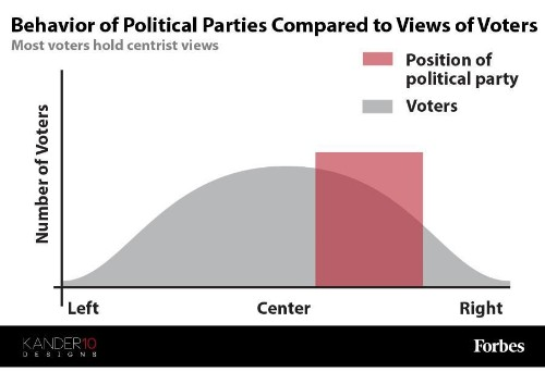 This Is The Reason American Politics Are So Polarized [Infographic]