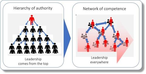 Why Business Agility Requires A Shift From A Hierarchy To A Network