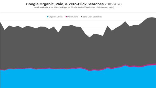 5 Trillion Searches Show Google Keeps 65% Of Visits To Itself