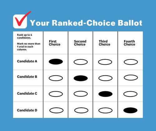 As New Yorkers Prepare To Elect A New Mayor, A New Poll Shows That They Love Ranked Choice Voting