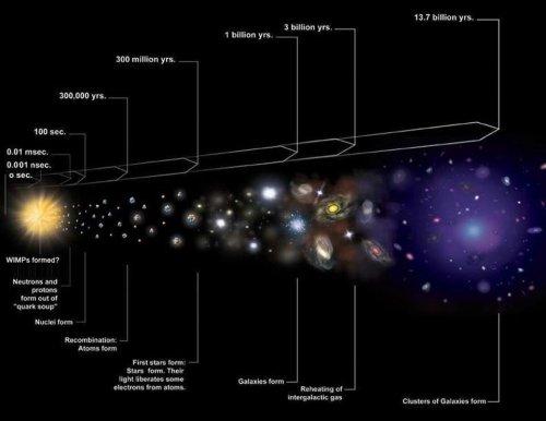 Why Isn't Anyone Seriously Challenging The Big Bang?