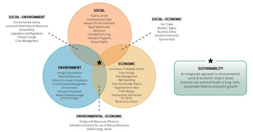A Circular Economy Does Not Necessarily Translate To Sustainability