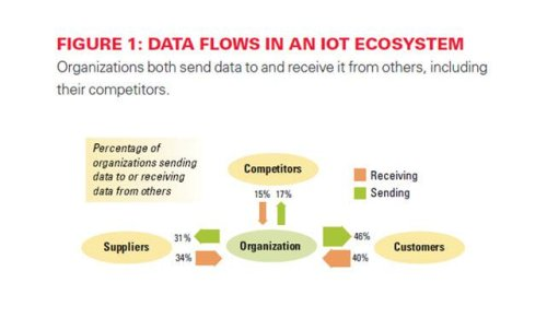 Strong Analytics Skills 3X More Likely To Lead To Success With Internet Of Things (IoT)