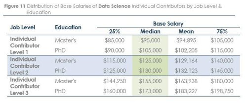 Data Scientists Salaries And Jobs Immune To Covid-19, Survey Finds