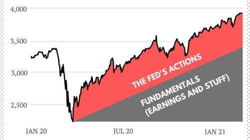 The Economic Recovery Will Crash The Stock Market