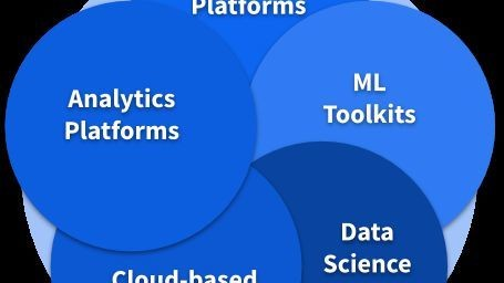 The Five Major Platforms For Machine Learning Model Development