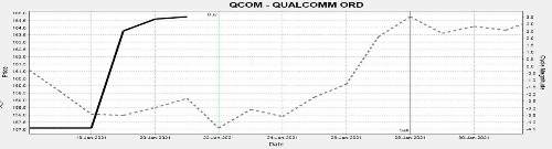 Stocks This Week: Buy Qualcomm And Fifth Third Bancorp