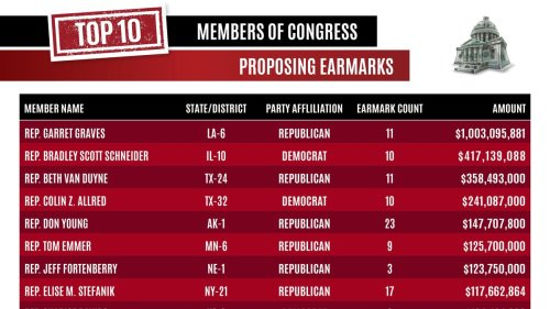 New Earmarks Costing Taxpayers Nearly $10 Billion Proposed By 324 Members Of Congress – Is There Wasteful Spending?