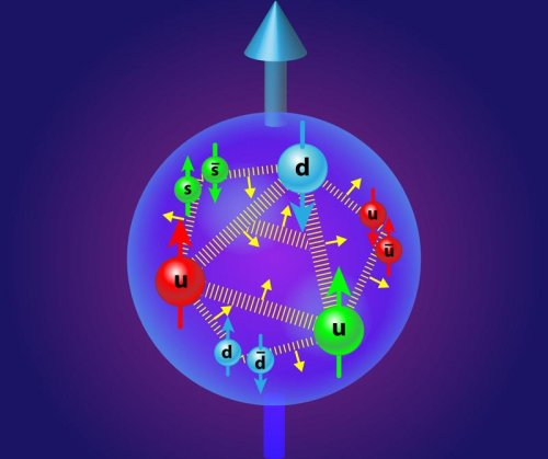What's Really Inside A Proton?