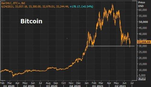 Say Goodbye To Bitcoin And Say Hello To The Digital Dollar