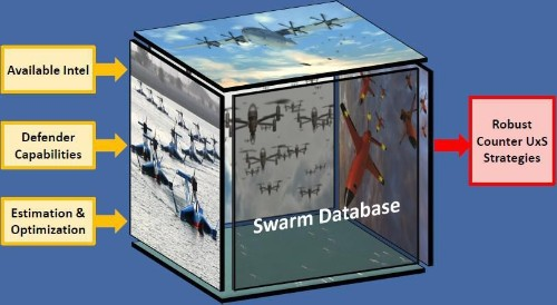 The U.S. Navy Plans To Foil Massive 'Super Swarm' Drone Attacks By Using The Swarm's Intelligence Against Itself