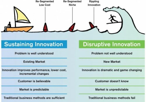 Business innovation cover image