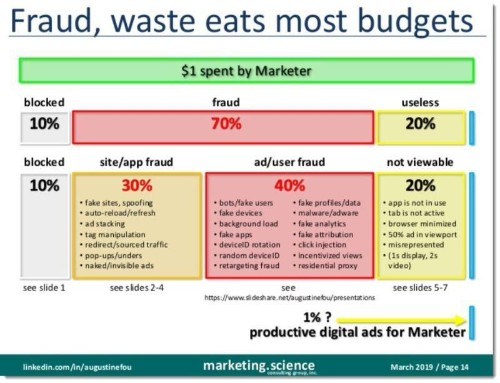 How Much Is Left Of A Marketer's Dollar, After Digital 'Leakage?'