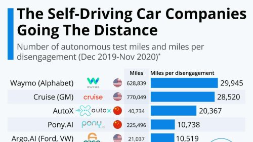 The Self-Driving Car Companies Going The Distance [Infographic]