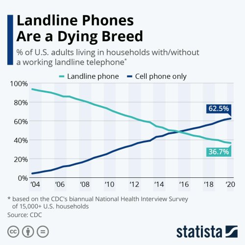Americans Use Their Mobile Phone To Replace Their Landline Phones