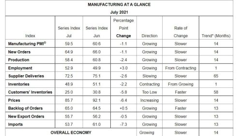 Manufacturing Economic Index Continues to Expand, Down Slightly in July