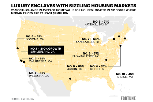 10 millionaire enclaves where home prices have appreciated the most during the pandemic