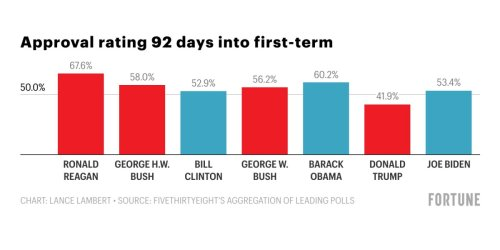 How does Biden's approval rating stack up to past presidents'?