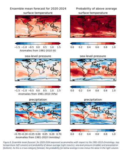 Earth's average temperature will rise 'at least' 1 degree Celsius over next 5 years, WMO says