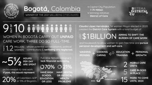 Bogotá, winner of the Wellbeing Cities Award 2021