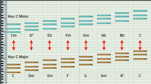 Songwriting basics: how to pep up your progressions by borrowing chords from parallel keys