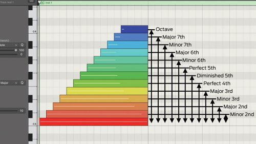 Music theory basics: notes, intervals, scales and chords explained