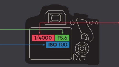 Take better photos with this handy cheat sheet