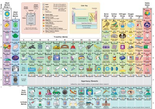 Check out this periodic table that tells you how to use all the elements
