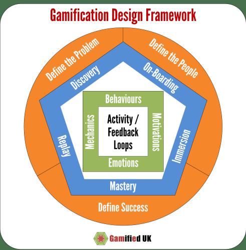 A Revised Gamification Design Framework