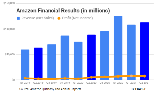 Amazon sales of $113B disappoint Wall Street but profits of $7.8B exceed expectations