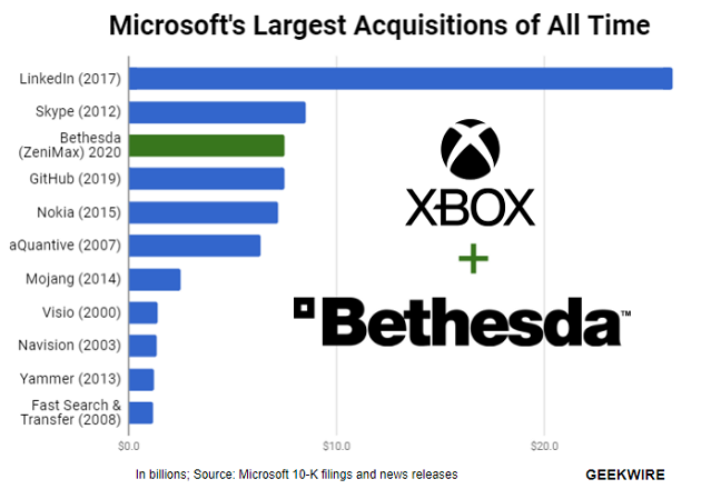 Microsoft to acquire Elder Scrolls, Fallout, other hit games in $7.5B deal for Bethesda Softworks parent