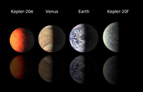 Planetary size comparison