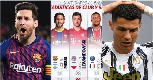 Messi's 2021 stats compared to Lewandowski, Mbappe, Ronaldo & Haaland shows how unreal he is