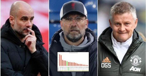 Every Premier League club's net spend over the last five years has been ranked