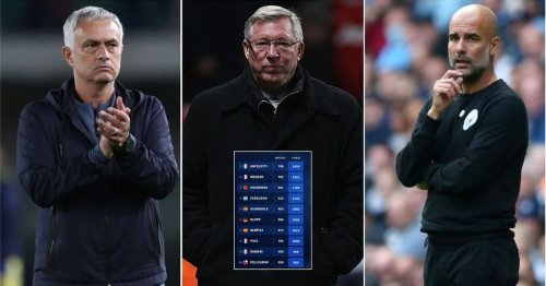 The 10 managers with the most league points in the 21st century - Mourinho third