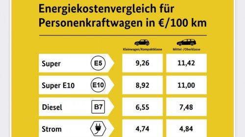 Benzinkosten mehr als doppelt so teuer wie Ladestrom