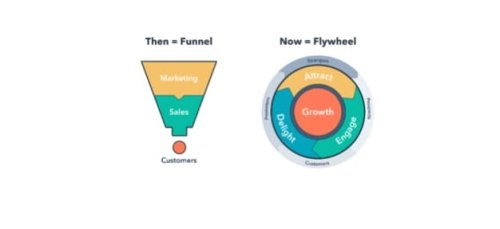 How Conversion Funnels Create a Better Customer Journey + How to Optimize Yours